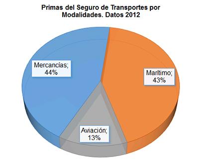 Primas del Seguro de Transporte por Modalidades. Datos 2012