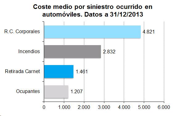 Gráfico de barras con el coste medio por siniestro ocurrido en automóviles. Datos a 31-12-2013