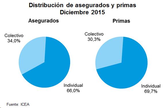 Graficos de tarta de número de asegurados y volumen de primas por pólizas individuales y colectivas