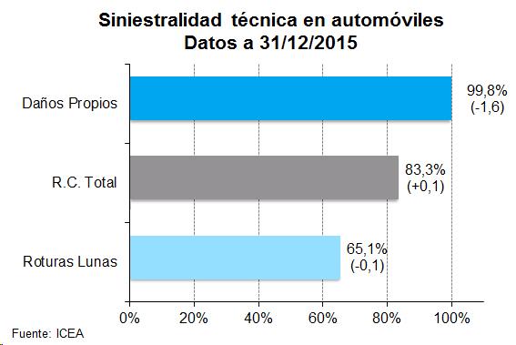 Gráfico de barras de siniestralidad técnica en automoviles. Datos a 31/12/2015