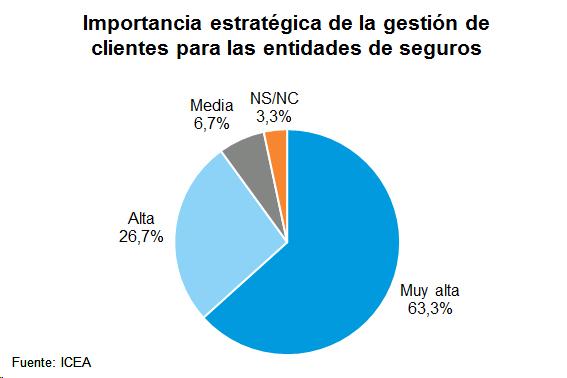 Importancia estratégica de la gestión de clientes para las entidades de seguros