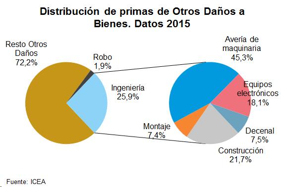 Distribución de primas de Otros Daños a Bienes. Datos 2015