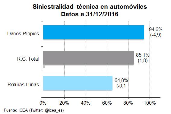 Siniestralidad técnica en automóviles Datos a 31/12/2016