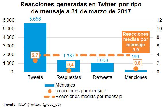 Reacciones generadas en Twitter por tipo de mensaje a 31 de marzo de 2017