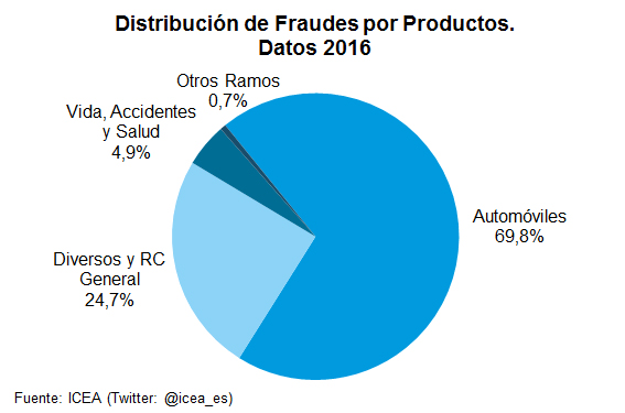 Distribución de Fraudes por Productos. Datos 2016