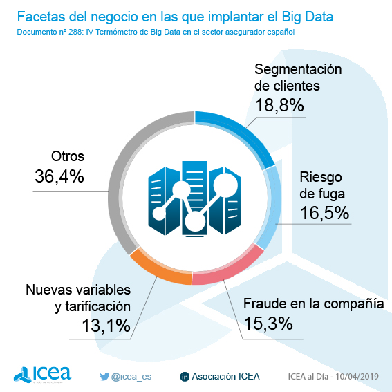 Facetas de negocio en las que implantar el Big Data