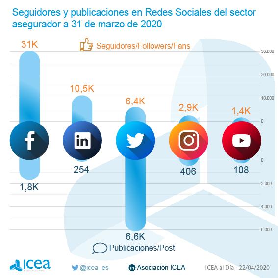 Seguidores y publicaciones en Redes Sociales