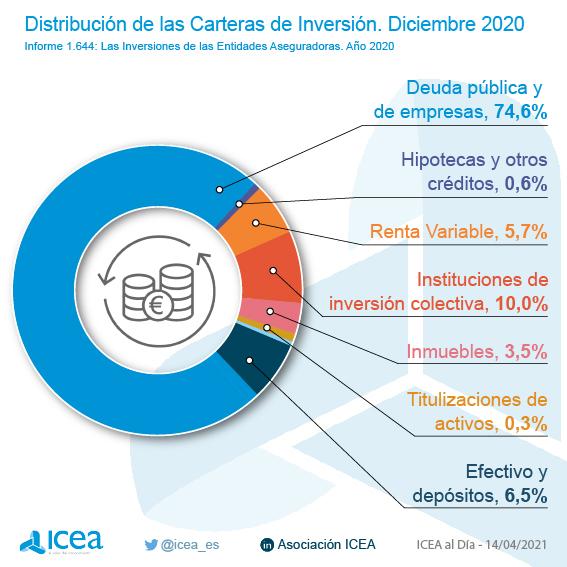 Distribución de la catera de inversiones en el sector asegurador