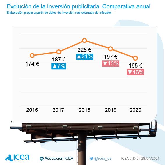 Evolución de la Inversión Publicitaria. Comparativa Anual