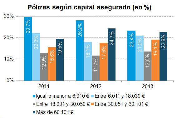 Pólizas según capital asegurado (en %)