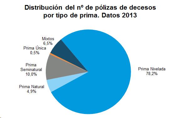 Distribución del nº de pólizas de decesos por tipo de prima. Datos 2013