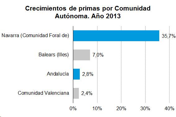 Crecimientos de primas por Comunidad Autónoma. Año 2013