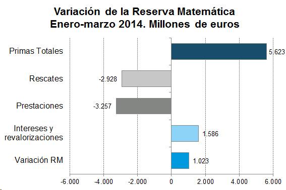 Varación de la Reserva Matemática Enero-marco 2014. Millones de euros