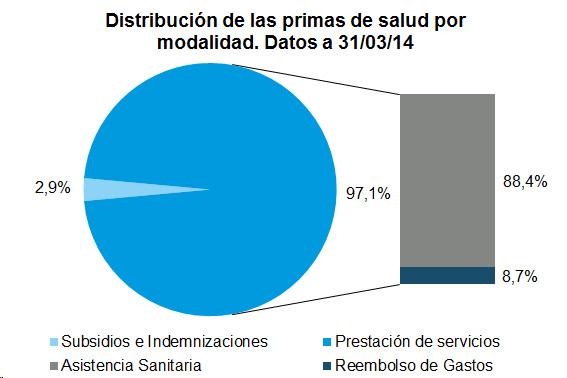 Distribución de las primas de salud po modalidad. Datos a 31/03/14