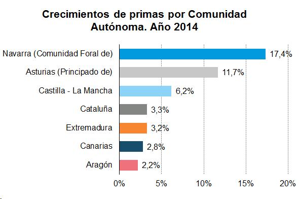 Crecimientos de primas por Comunidad Autónoma. Año 2014