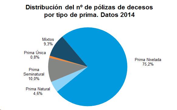 Distribución del nº de pólizas de decesos por tipo de prima. Datos 2014