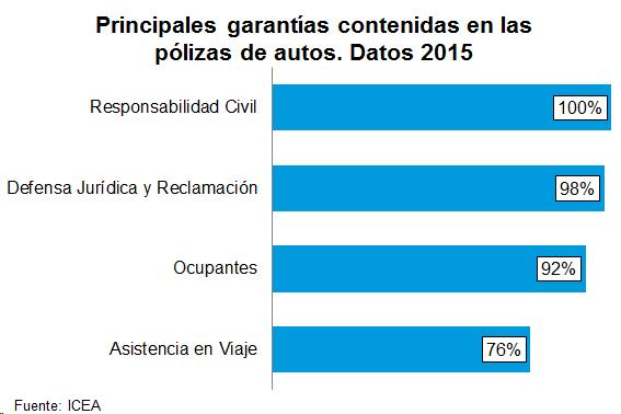 Principales garantías contenidas en las pólizas de autos. Datos 2015