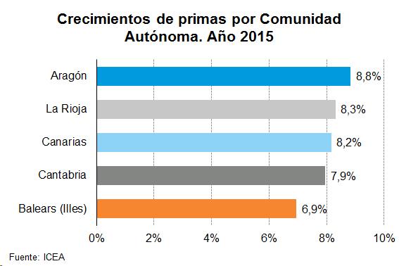 Crecimientos de primas de por Comunidad Autónoma. Año 2015