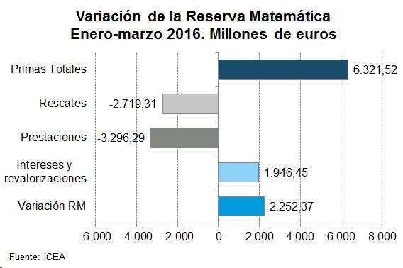 Variación de la Reserva Matemática Enero-marzo 2016. Millones de euros