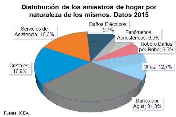 Distribución de los siniestros de hogar por naturalez de los mismos. Datos 2015