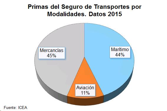 Primas del Seguro de Transportes por Modalidades. Datos 2015