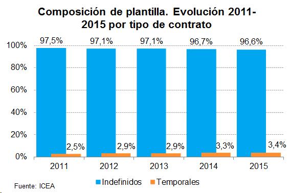 Composición de plantilla. Evolución 2011-2015 por tipo de contrato