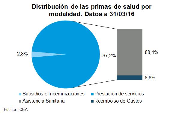 Distribución de las primas de salud por modalidad. Datos a 31/03/16
