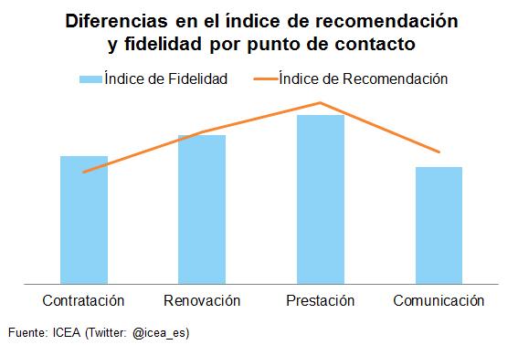 Diferencias en el índice de recomendación y fidelidad por punto de contacto