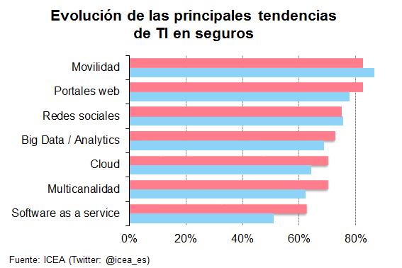 Evolución de las principales tendencias de TI en seguros