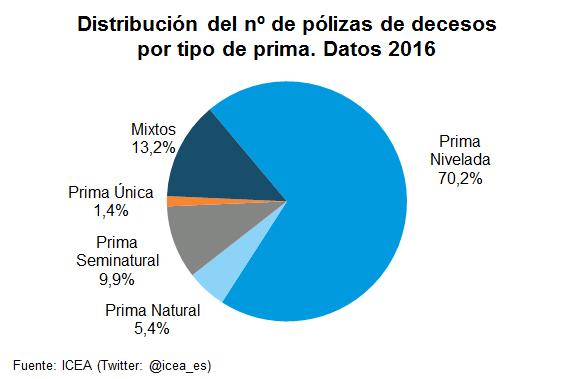 Distribución del nº de pólizas de decesos por tipo de prima. Datos 2016
