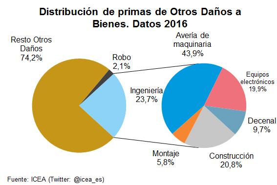 Distribución de primas de Otros Daños a Bienes. Datos 2016