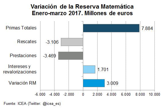 Variación de la Reserva Matemática Enero-marzo 2017. Millones de euros