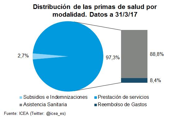 Distribución de las primas de salud por modalidad. Datos 31/3/17