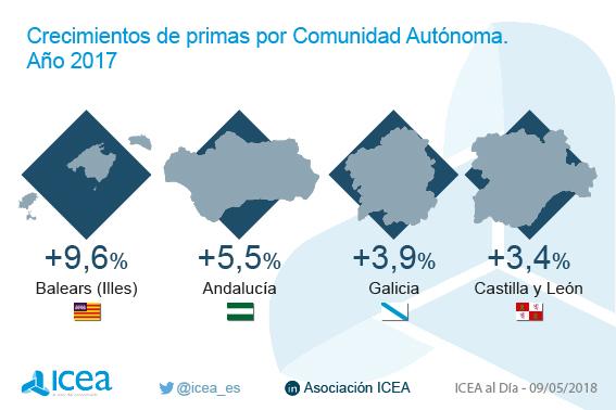 Crecimientos de primas por Comunidad Autónoma. Año 2017