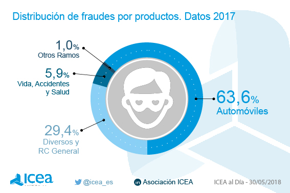 Distribución de intentos de fraude por productos