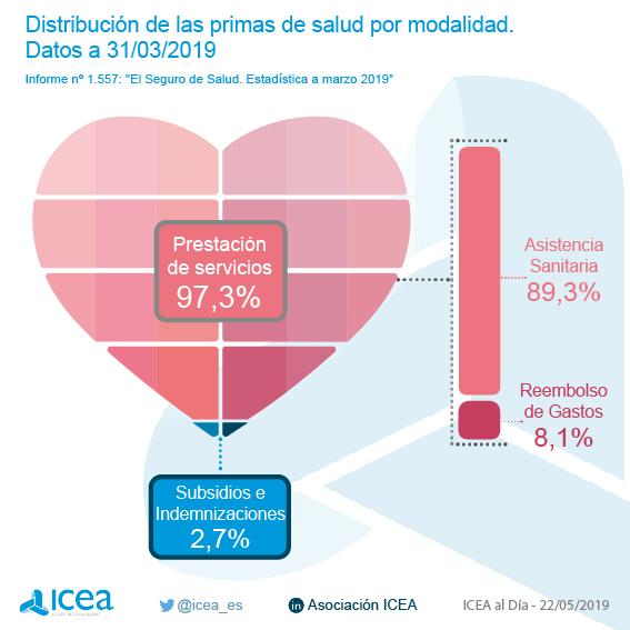 Volumen de primas del seguro de salud. Datos a marzo de 2019