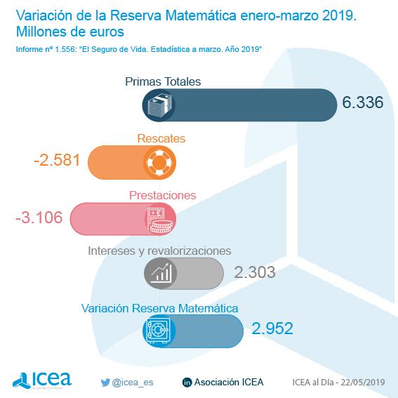 Explicación de la variación de la reserva matemática