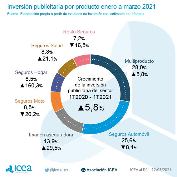 Inversión Publicitaria por producto