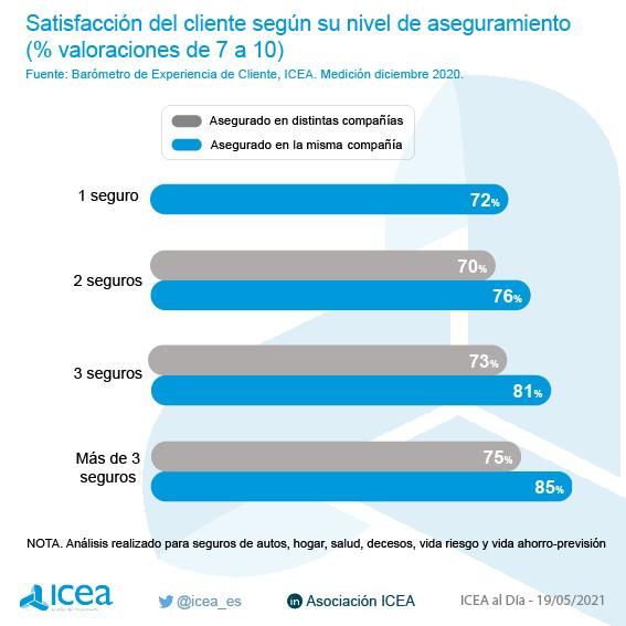 Satisfacción del cliente según su nivel de aseguramiento