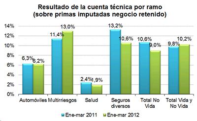 El beneficio del sector asegurador se reduce un 6 2 en el for Oficina allianz sevilla