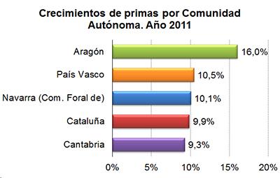 Crecimiento de primas por comunidad autónoma. Año 2011