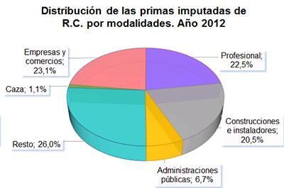 Distribuición de las primas imputadas de R.C. por modalidades. Año 2012