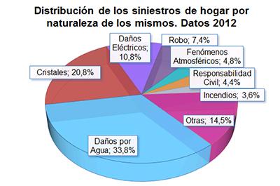 Distribución de los siniestros de hogar por naturaleza de los mismos. Datos 2012