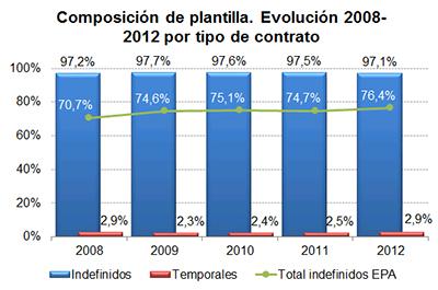 Composición de plantilla. Evolución 2008 - 2012 por tipo de contrato