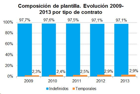 Composición de plantilla.Evolución 2009 - 2013 por tipo de contrato