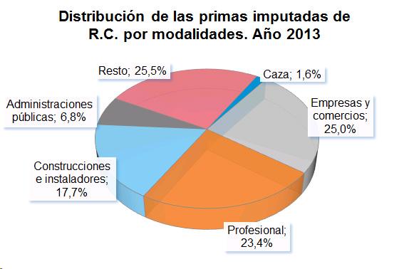 Distribución de las primas imputadas de R.C. por modalidades. Año 2013