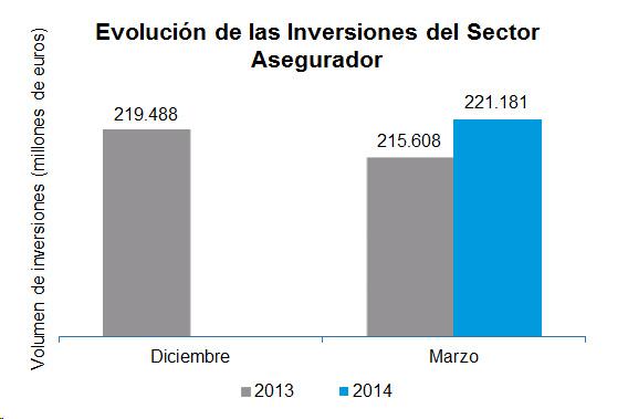 Evolución de las Inversiones del Sector Asegurador