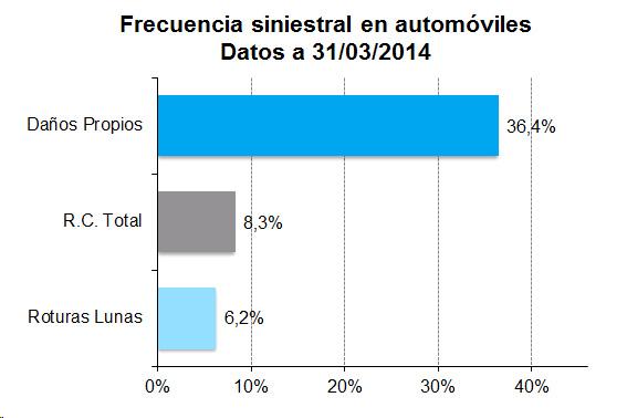 Frecuencia siniestral en automóviles. Datos a 31/03/2014