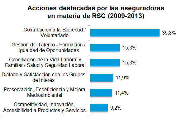 Acciones destacadas por las aseguradoras en materia de RSC (2009-2013)