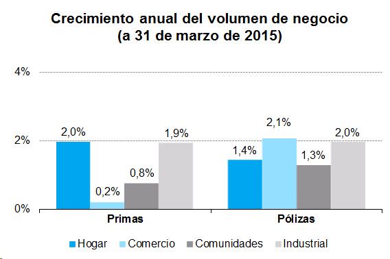 Crecimiento anual del volumen de negocio (a 31 de marzo de 2015)